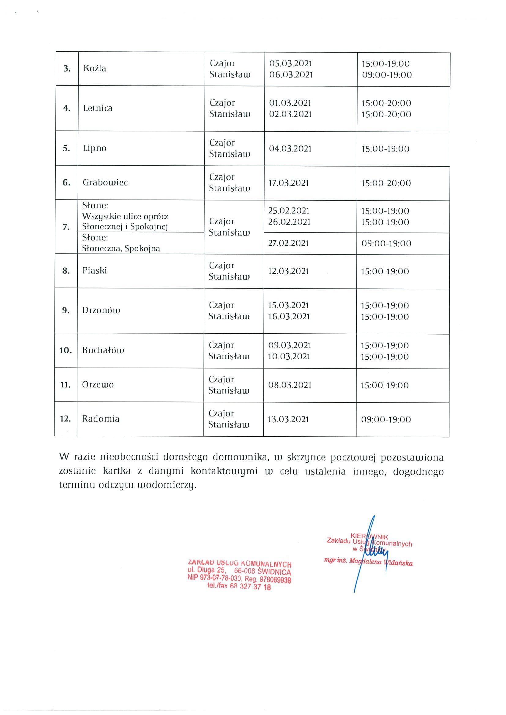 Odczyty wodomierzy w gminie Świdnica od 25 lutego do 17 marca br.